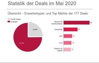 Statistik der Deals im Mai 2020