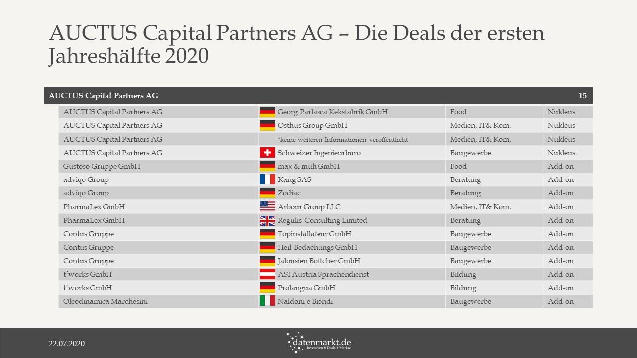 AUCTUS Capital – Die Deals der ersten Jahreshälfte 2020