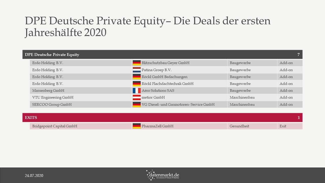 DPE Deutsche Private Equity – Die Deals der ersten Jahreshälfte 2020