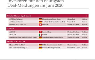 Investoren mit den häufigsten Deal-Meldungen im Juni 2020