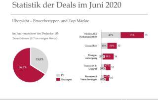 Statistik der Deals im Juni 2020