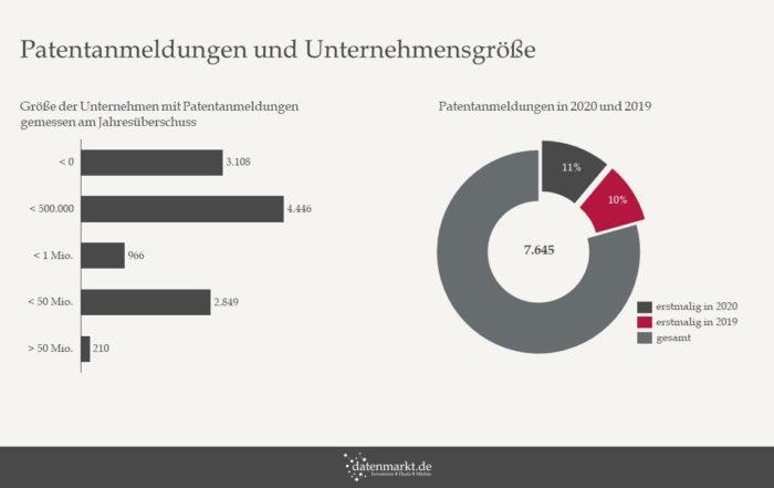 Patentanmeldungen und Unternehmensgröße
